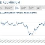 Giá nhôm đạt đỉnh 19 tháng qua